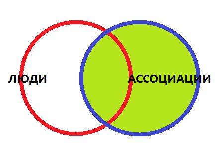 15-Правое-соединение-схема Соединения в запросах 1С