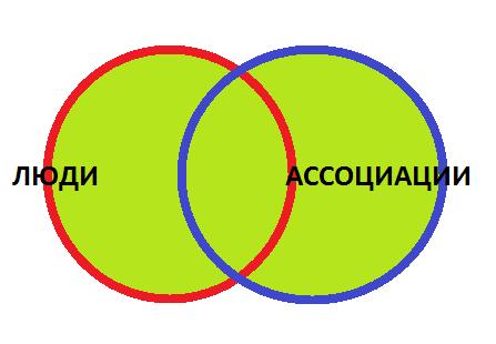 18-Полное-соединение-схема Соединения в запросах 1С