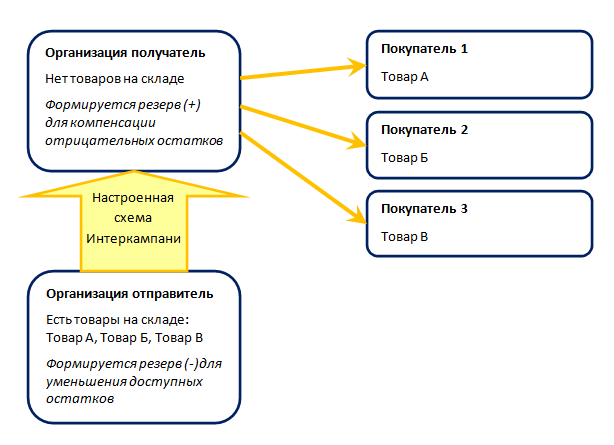 1_7925f540887c296e19cb3a6d5993c24f Интеркампани, особенности учета в конфигурациях УТ 11.4, КА 2.4, ERP 2.