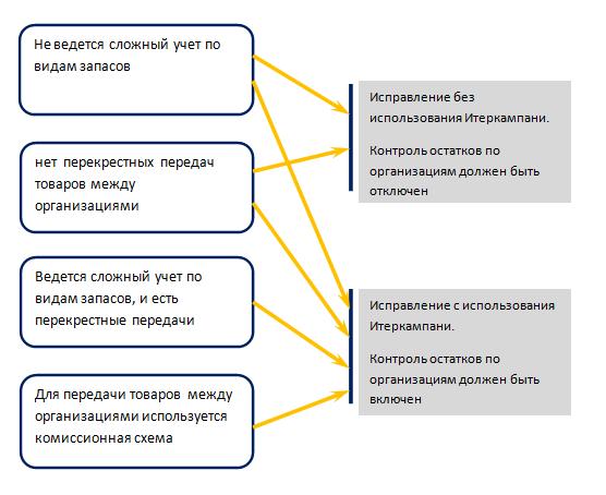 2_2eae3cd75fff42185cedd9661b3c140d Исправление отрицательных остатков по организациям в УТ 11.4, КА 2.4, ERP 2. Интеркампани, механизм формирования резервов.