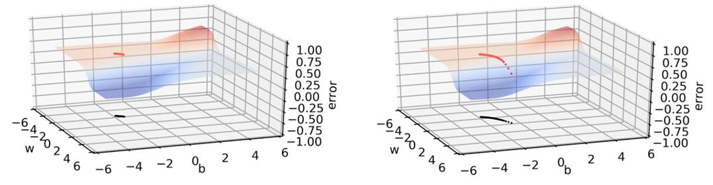 3333rcp6qw3h5dt85yxjbzbh5ckzfjo2-u82bt31oz Демистификация различных вариантов алгоритма оптимизации градиентного спуска