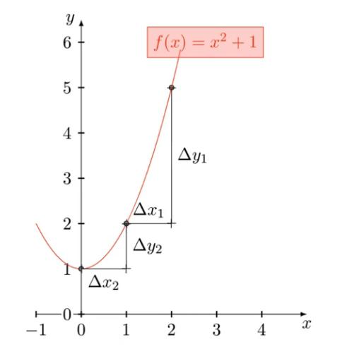 4444rcp6qw3h5dt85yxjbzbh5ckzfjo2-jf2gd31qn Демистификация различных вариантов алгоритма оптимизации градиентного спуска