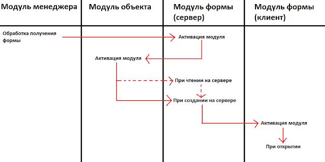 1c8_posledovatelnost_obrabotchikov Последовательность вызова обработчиков событий при открытии формы объекта в 1С 8.3, 8.2 (Управляемые формы)