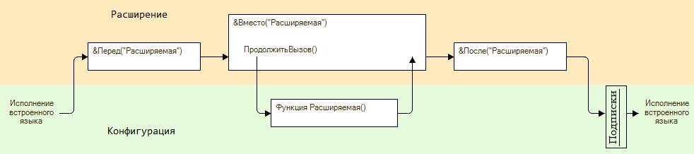 02ac2ae2a1077d9f870282033df15ea3 Последовательности событий в 1С