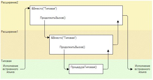 96e13024a0cb046f6d69cc9e4cdd0159 Последовательности событий в 1С