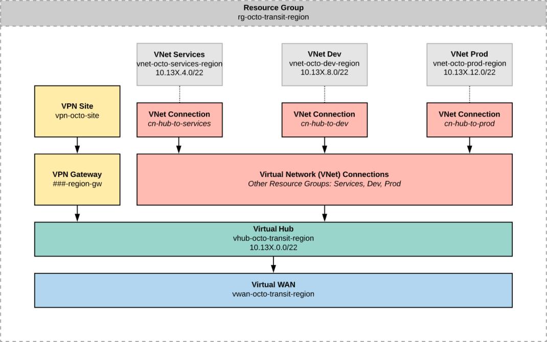 image1 Устранение внутренних ошибок сервера Azure